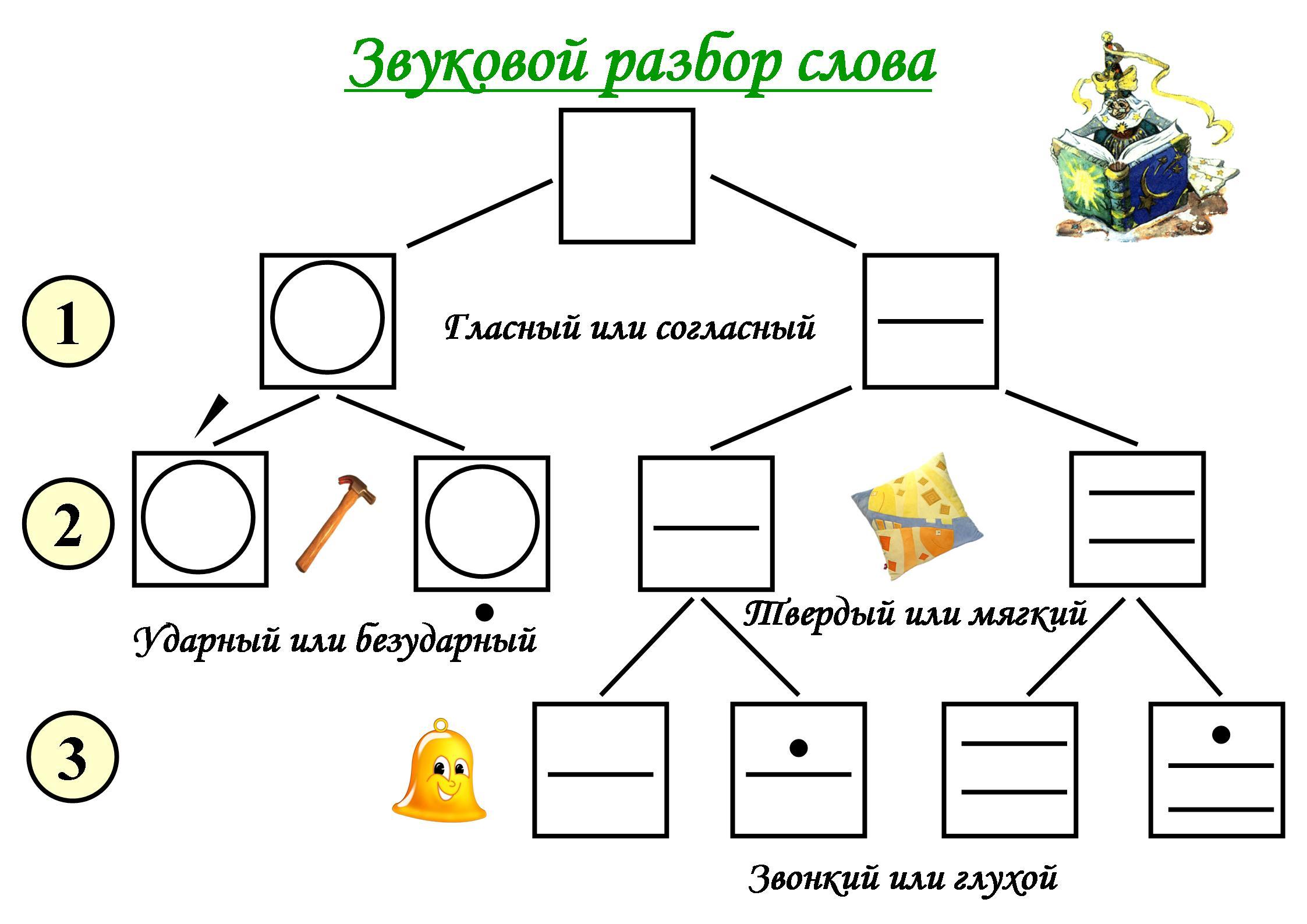 Программа звуковая схема слова